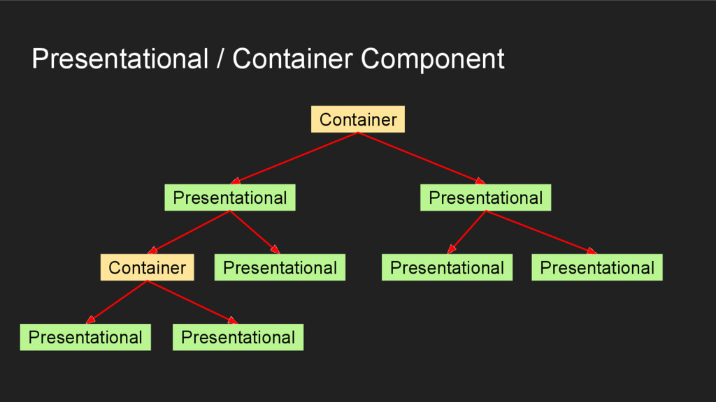 Presentational / Container Component Container ...