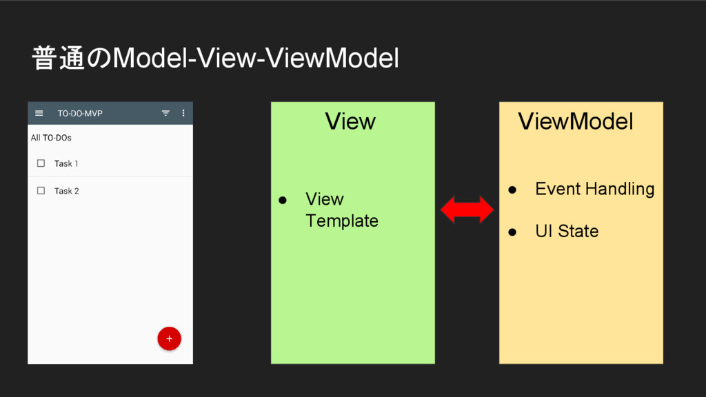 普通のModel-View-ViewModel View ViewModel ● View T...