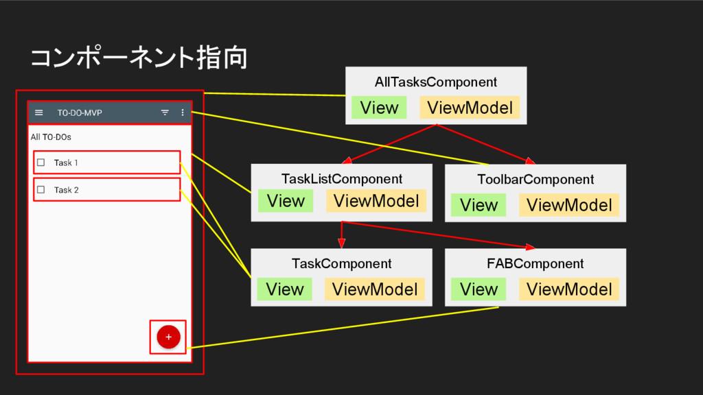 コンポーネント指向 AllTasksComponent View ViewModel Tool...