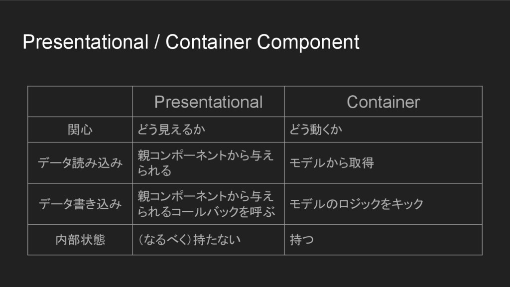 Presentational / Container Component Presentati...