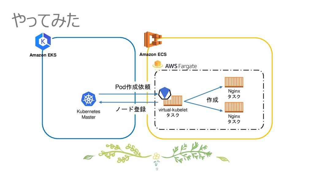 Amazon ECS 9 やってみた virtual-kubelet タスク Amazon E...