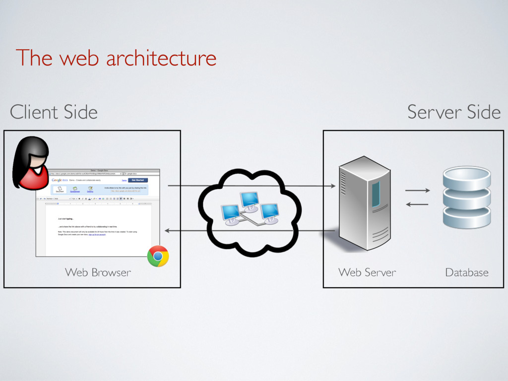 The web architecture Server Side Client Side We...