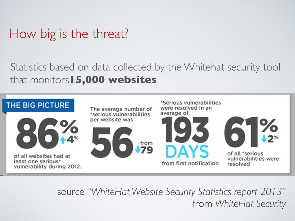 How big is the threat? Statistics based on data...