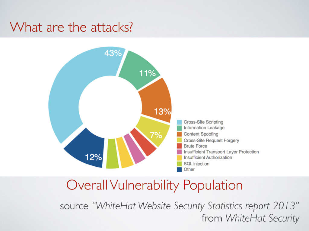 """Overall Vulnerability Population source """"WhiteH..."""