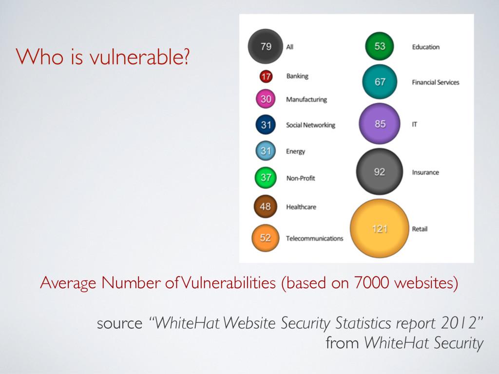 Average Number of Vulnerabilities (based on 700...