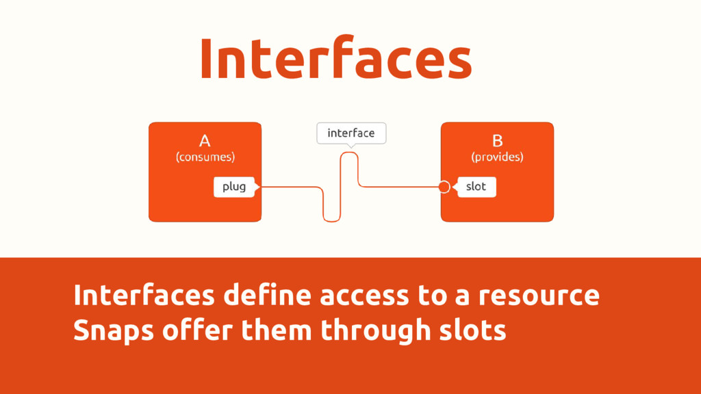 Interfaces Interfaces define access to a resour...