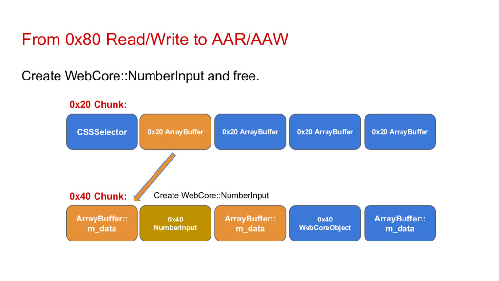 From 0x80 Read/Write to AAR/AAW Create WebCore:...