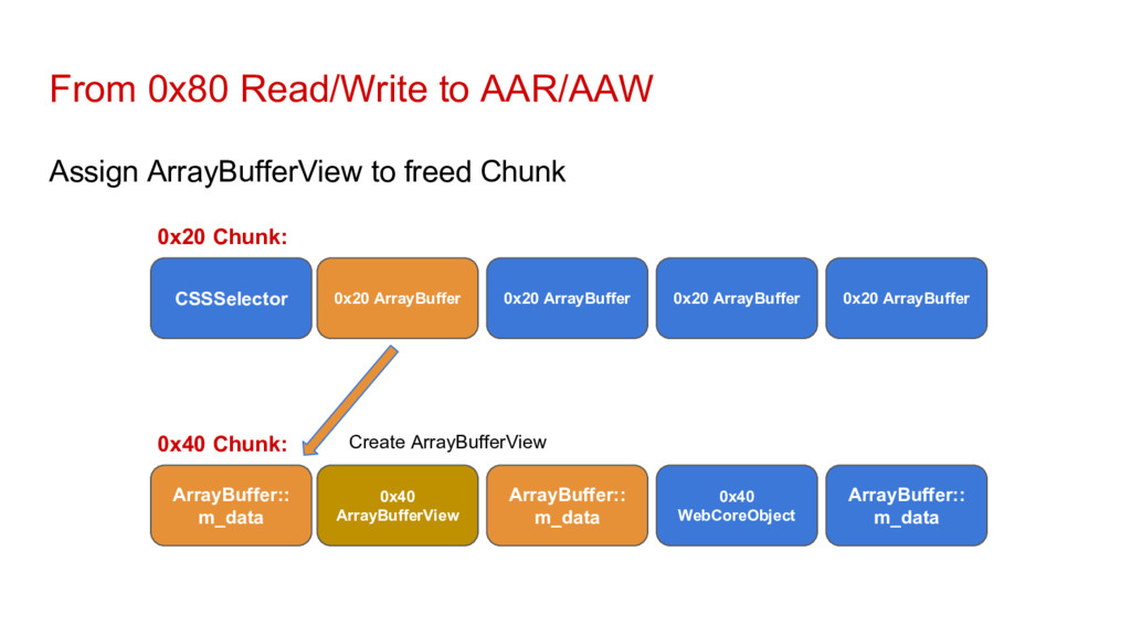 From 0x80 Read/Write to AAR/AAW Assign ArrayBuf...