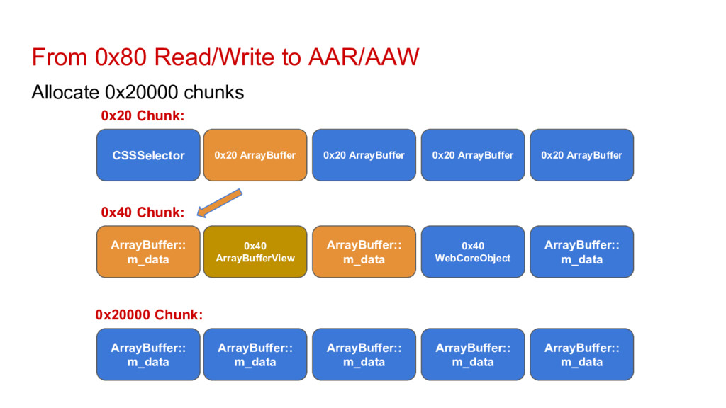 From 0x80 Read/Write to AAR/AAW Allocate 0x2000...