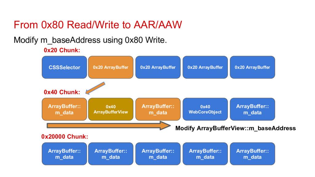 From 0x80 Read/Write to AAR/AAW Modify m_baseAd...