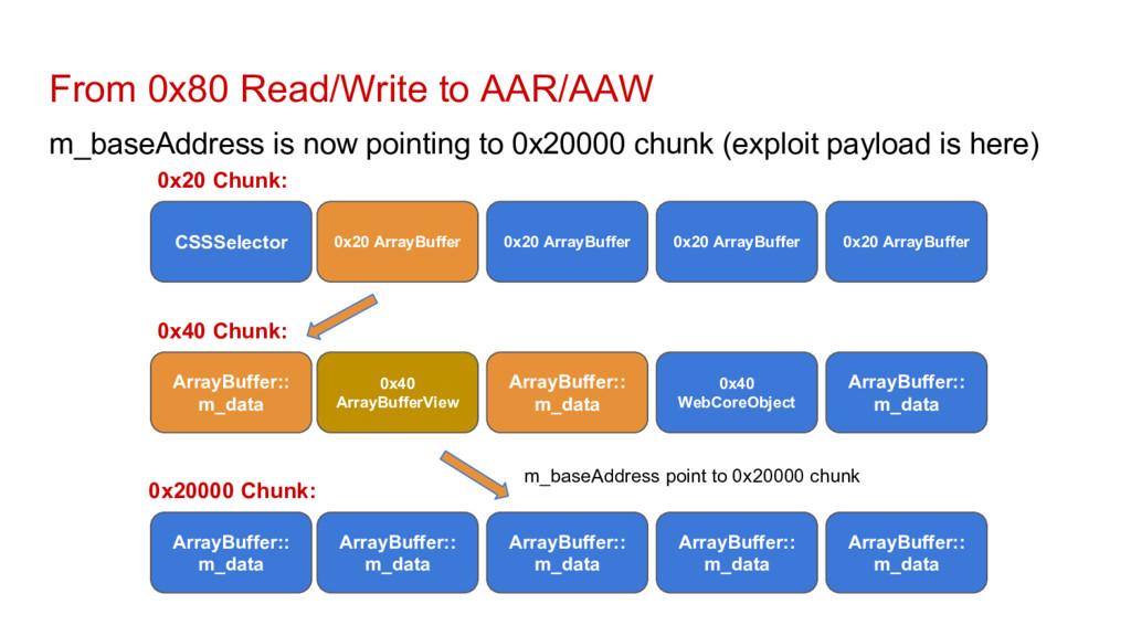 From 0x80 Read/Write to AAR/AAW m_baseAddress i...