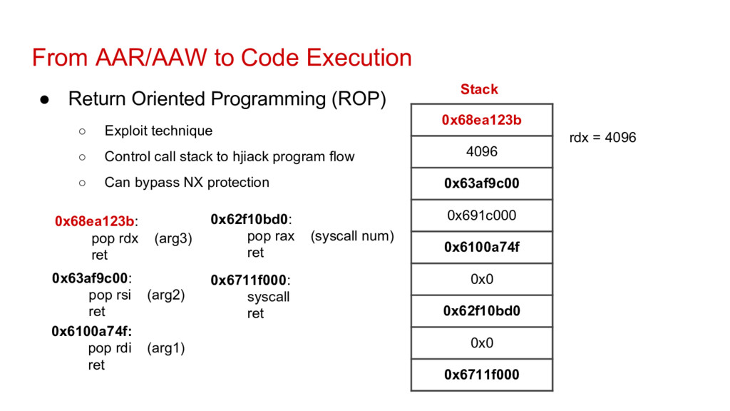 From AAR/AAW to Code Execution ● Return Oriente...