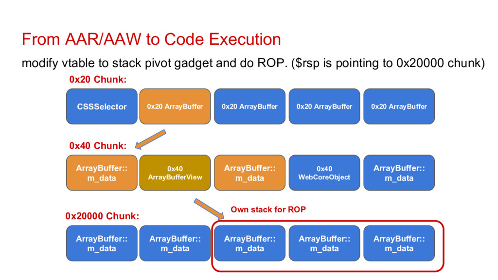 From AAR/AAW to Code Execution modify vtable to...