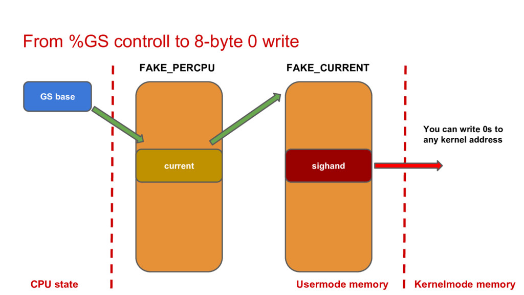 From %GS controll to 8-byte 0 write GS base cur...