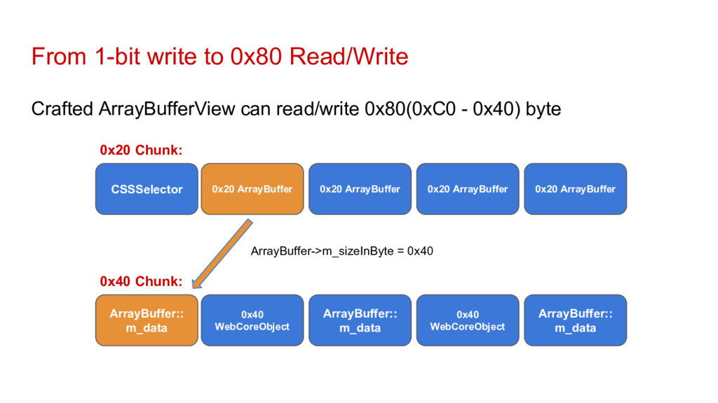 From 1-bit write to 0x80 Read/Write Crafted Arr...