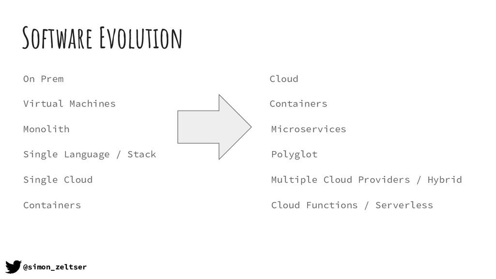 Software Evolution @simon_zeltser On Prem Cloud...