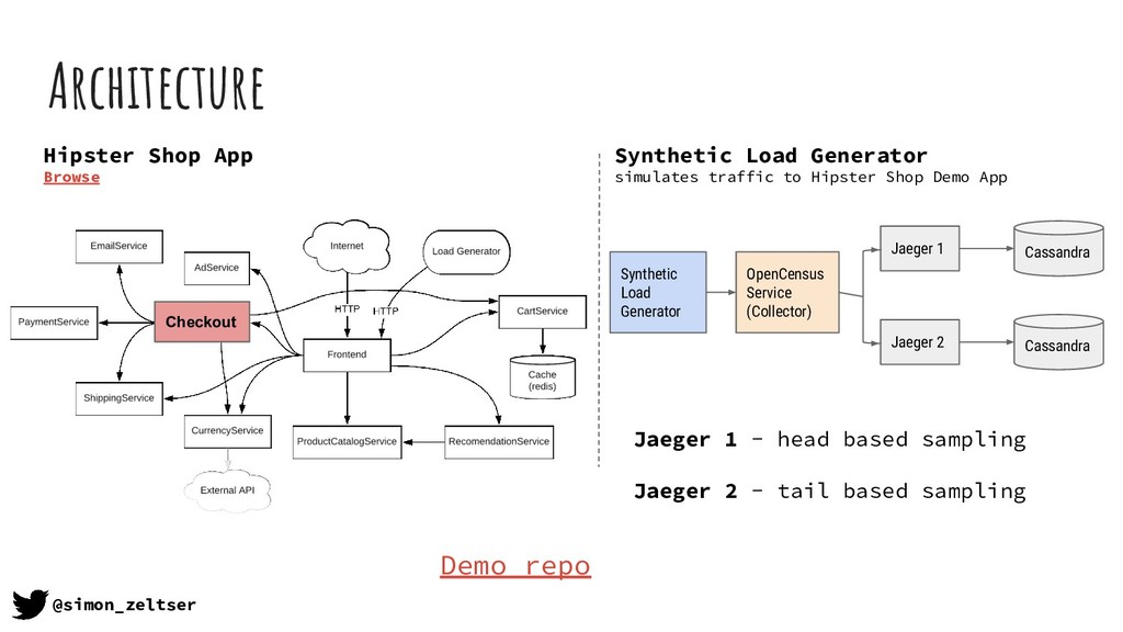 Architecture @simon_zeltser Synthetic Load Gene...