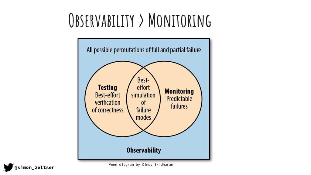 Observability > Monitoring @simon_zeltser Venn ...
