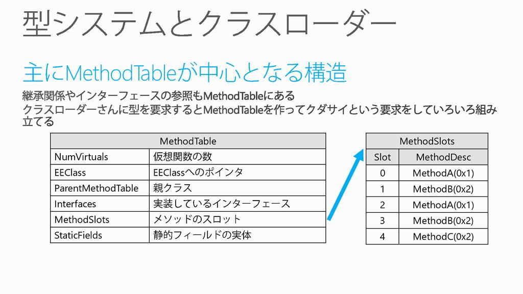 MethodTable MethodTable NumVirtuals EEClass EEC...