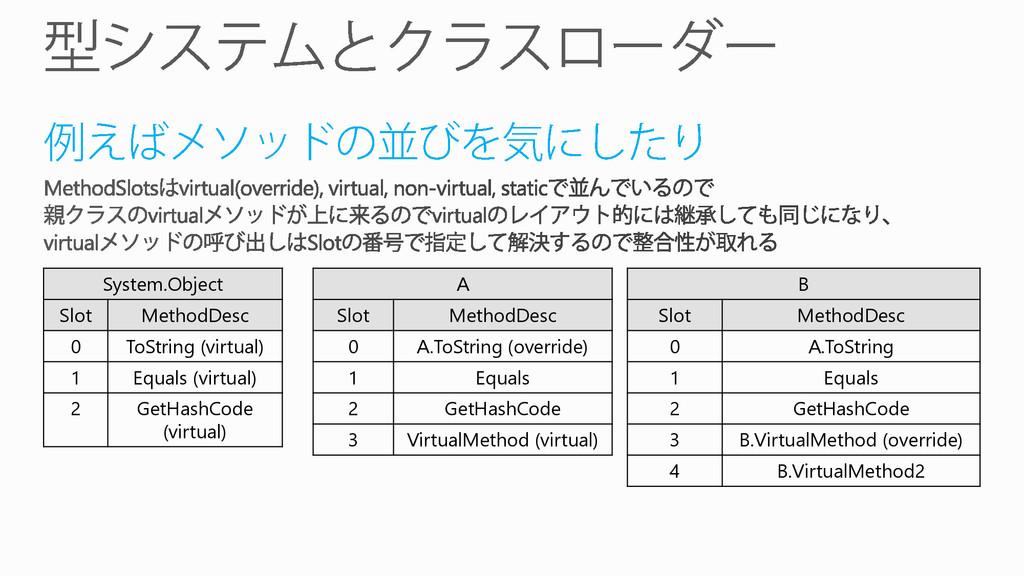 System.Object Slot MethodDesc 0 ToString (virtu...