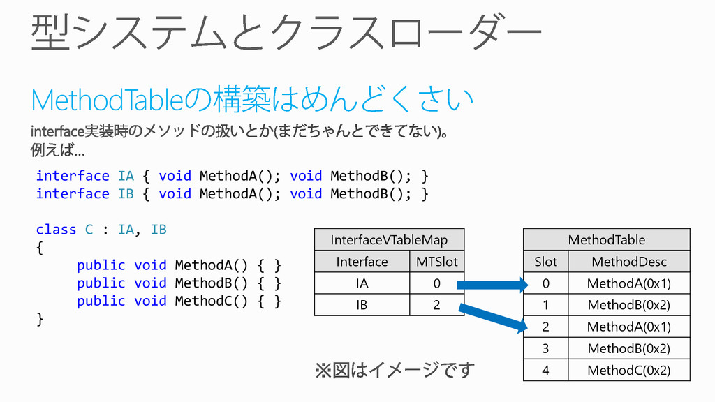 MethodTable MethodTable Slot MethodDesc 0 Metho...