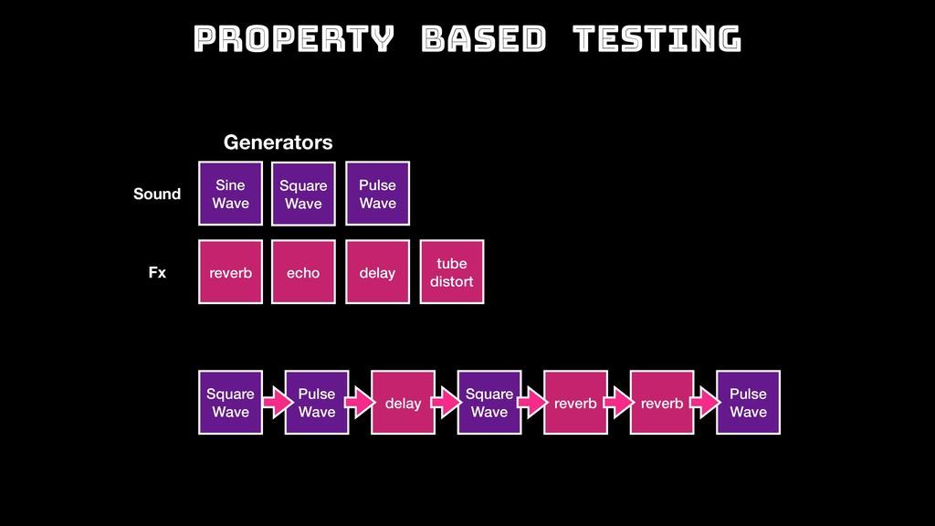 Property Based Testing Generators reverb echo t...