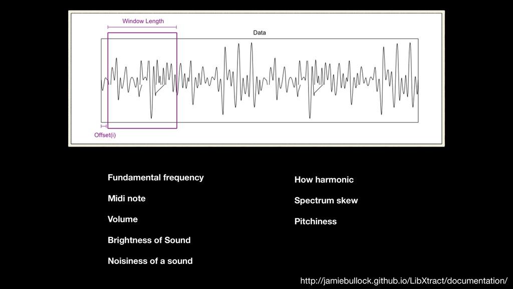 Fundamental frequency Midi note Volume Brightne...