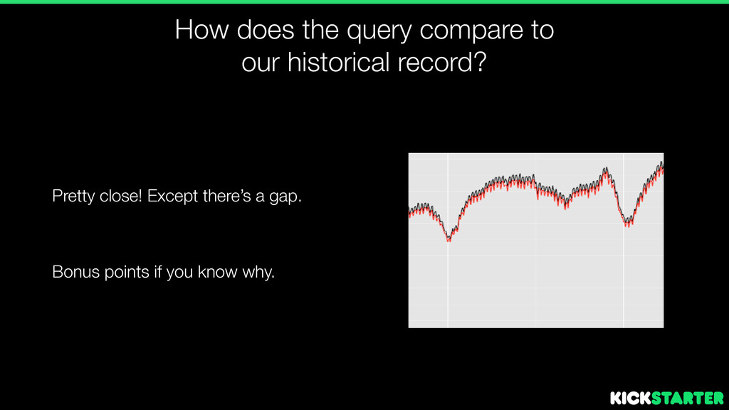 How does the query compare to our historical re...