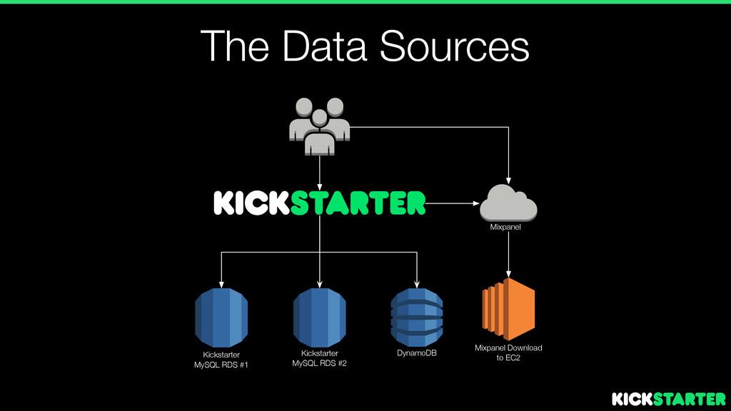 The Data Sources Kickstarter MySQL RDS #1 Kicks...