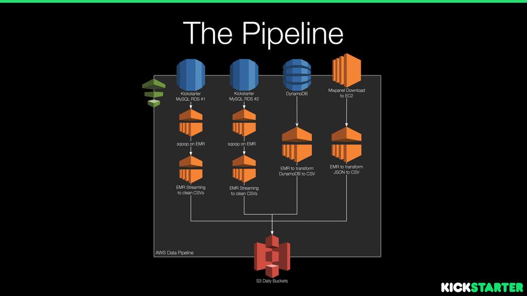 The Pipeline Kickstarter MySQL RDS #1 Kickstart...