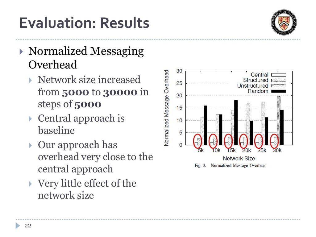 Evaluation: Results  Normalized Messaging Over...