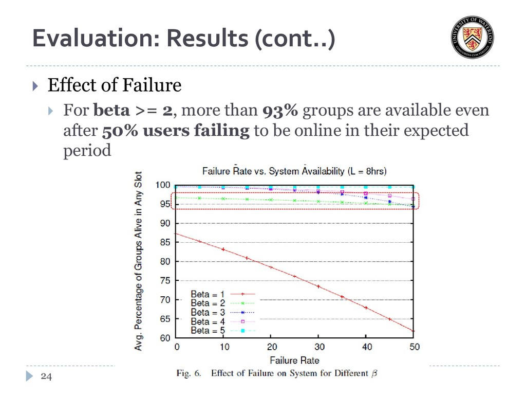 Evaluation: Results (cont..)  Effect of Failur...