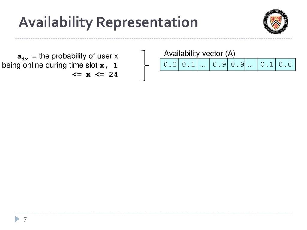 Availability Representation 7 0.2 0.1 0.9 0.9 …...
