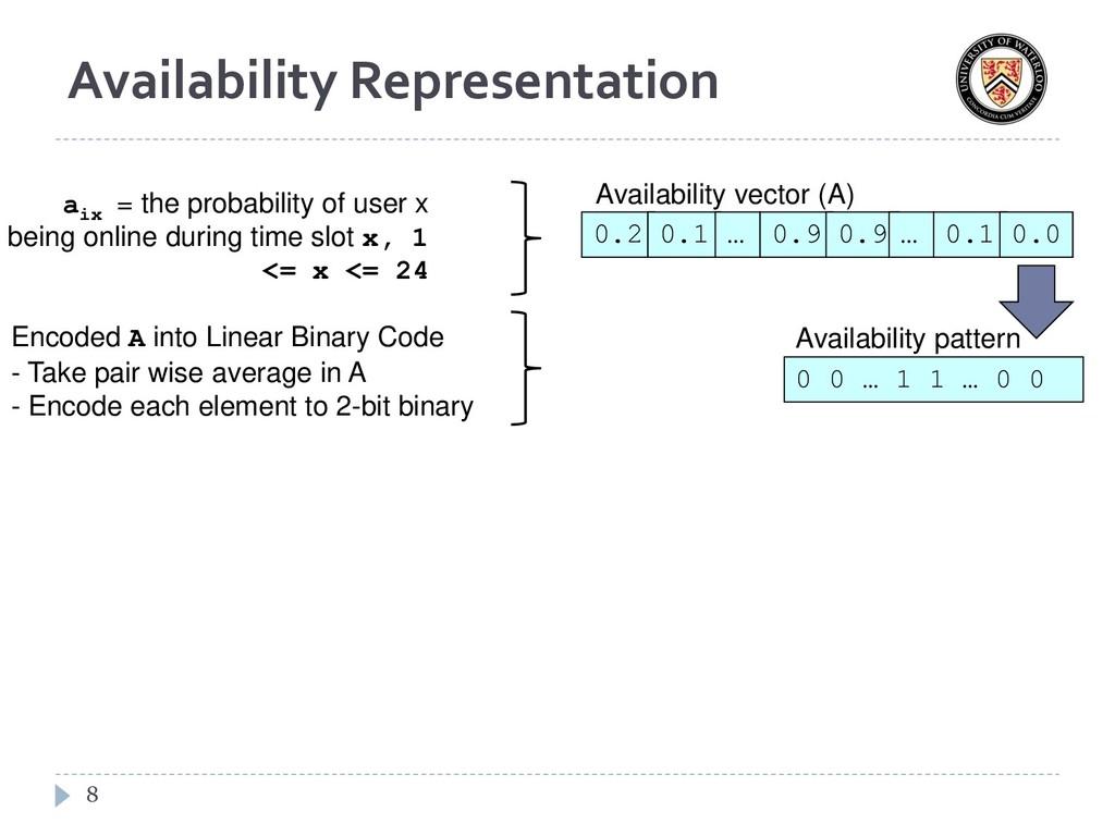 Availability Representation 8 0.2 0.1 0.9 0.9 …...