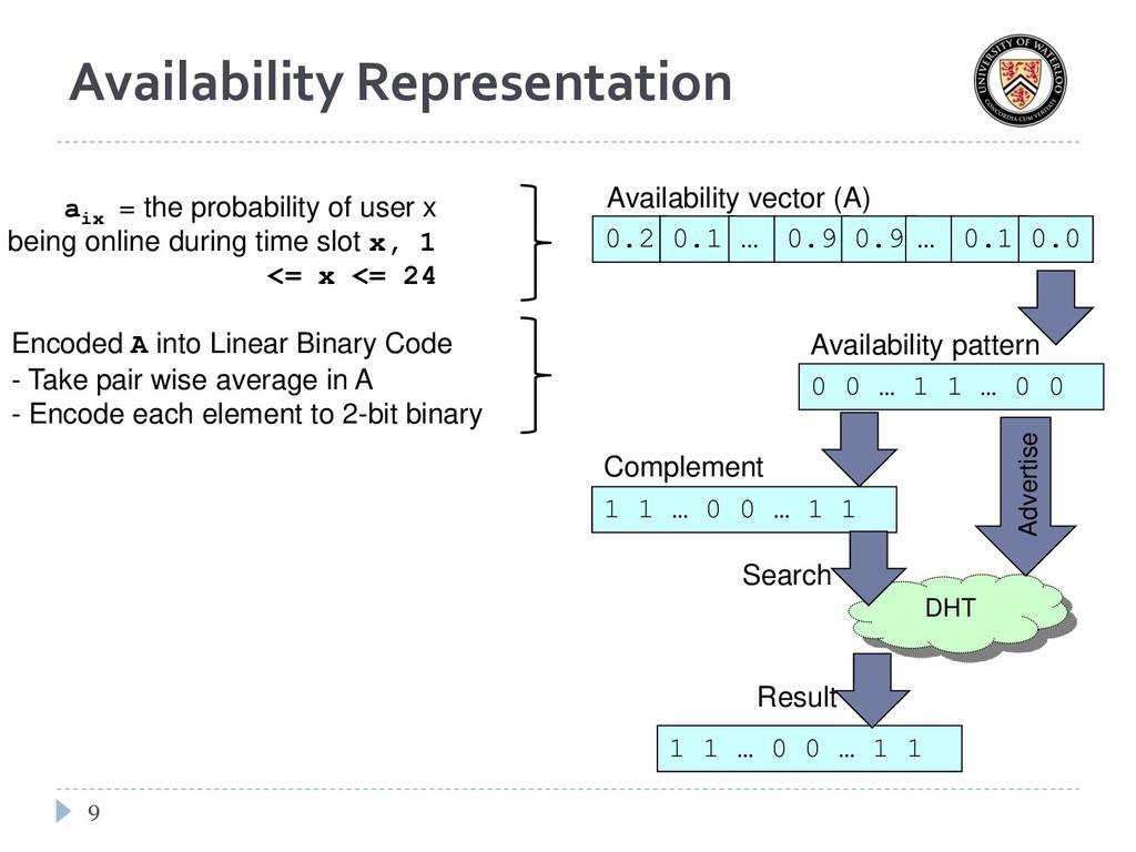 Availability Representation 9 0.2 0.1 0.9 0.9 …...