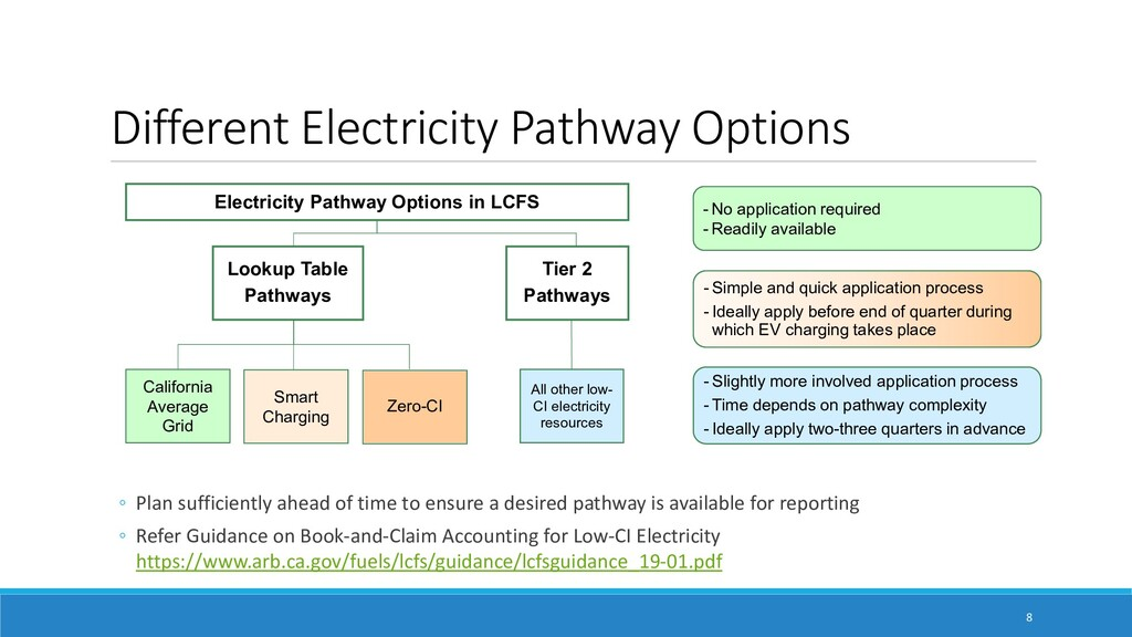 Different Electricity Pathway Options ම Plan su...