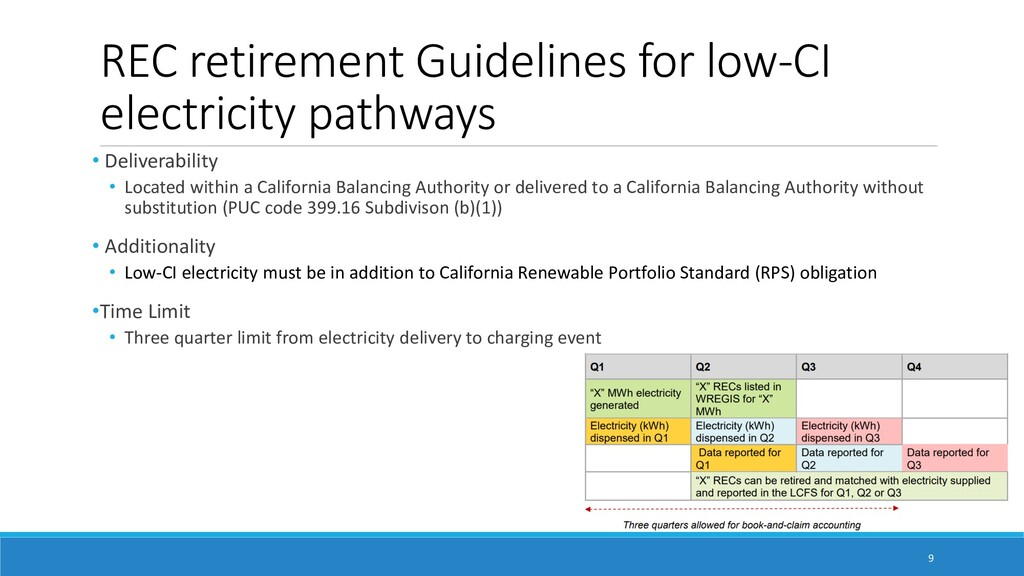 REC retirement Guidelines for low-CI electricit...