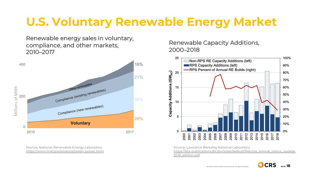 Renewable energy sales in voluntary, compliance...