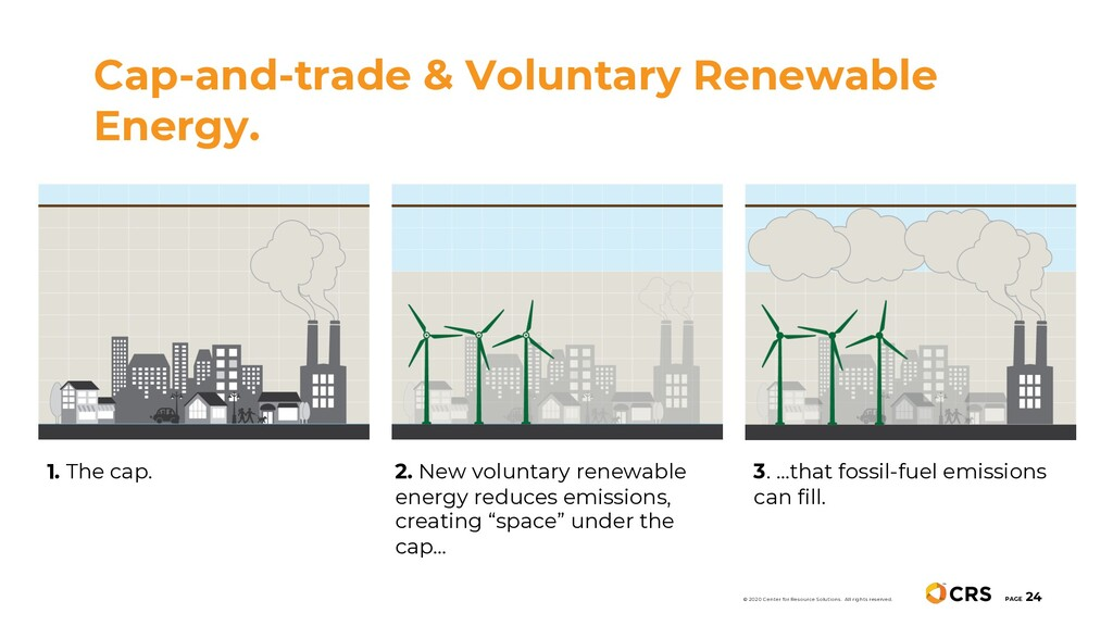 Cap-and-trade & Voluntary Renewable Energy. PAG...