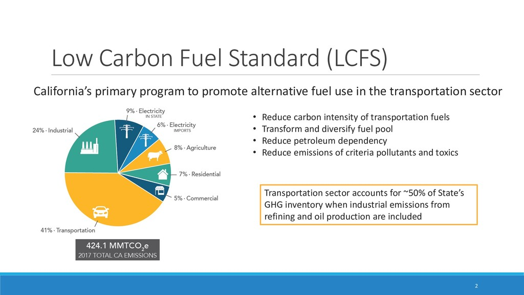 Low Carbon Fuel Standard (LCFS) California's pr...