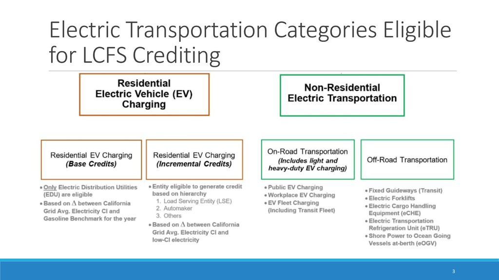 Electric Transportation Categories Eligible for...