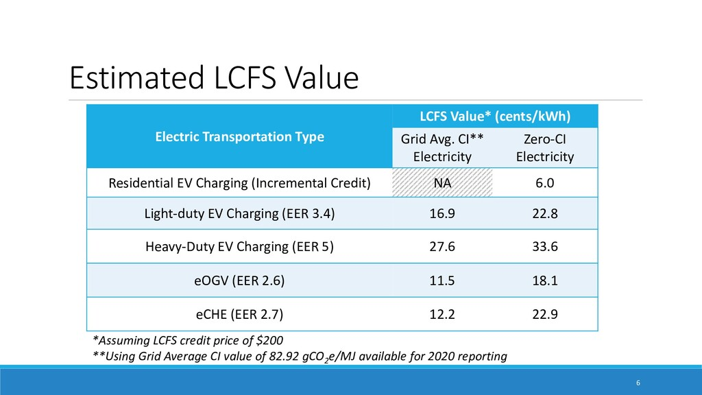 Estimated LCFS Value Electric Transportation Ty...