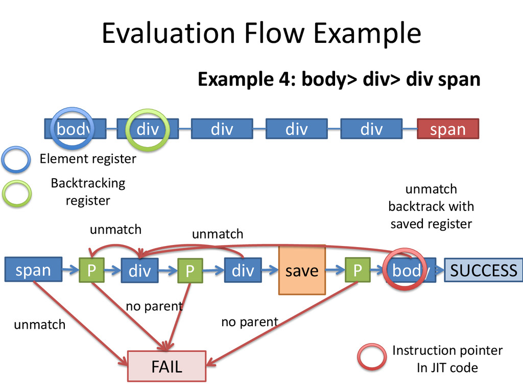 Evaluation Flow Example Example 4: body> div> d...