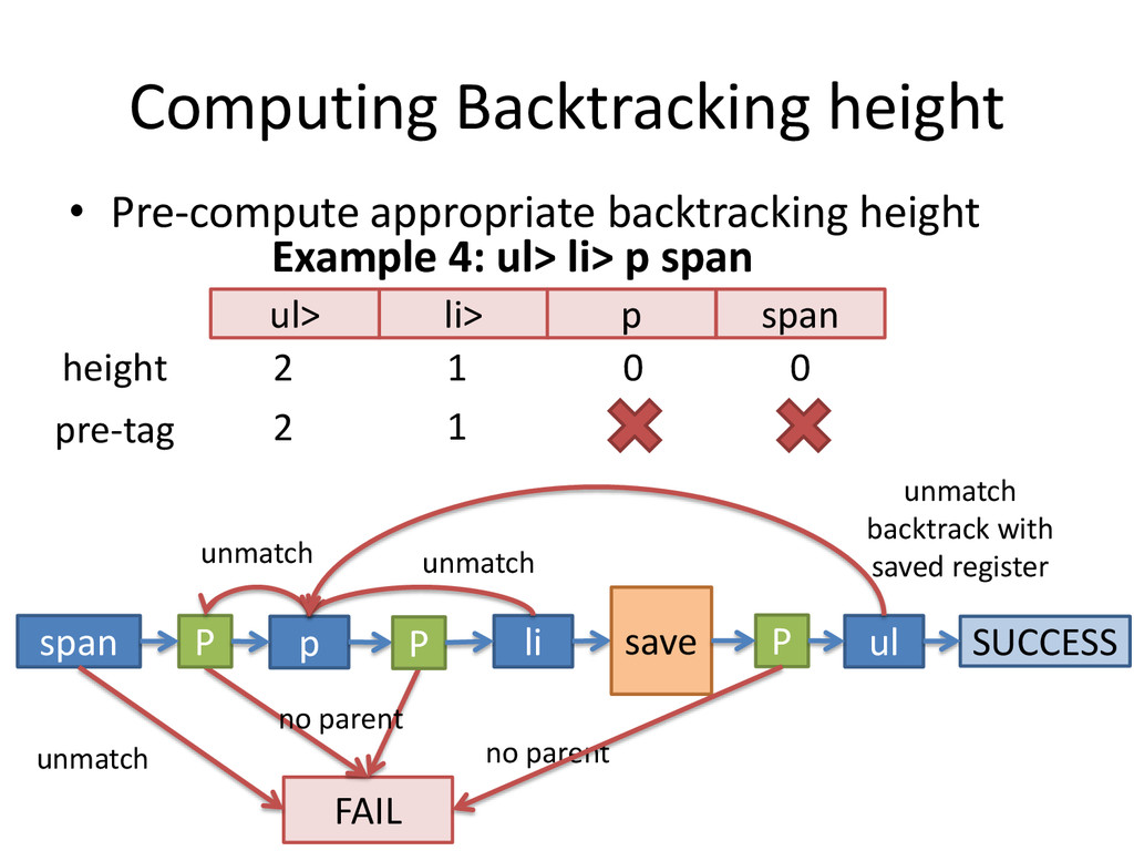 Computing Backtracking height • Pre-compute app...