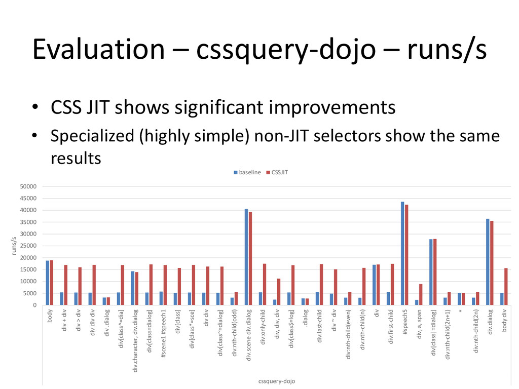 Evaluation – cssquery-dojo – runs/s • CSS JIT s...