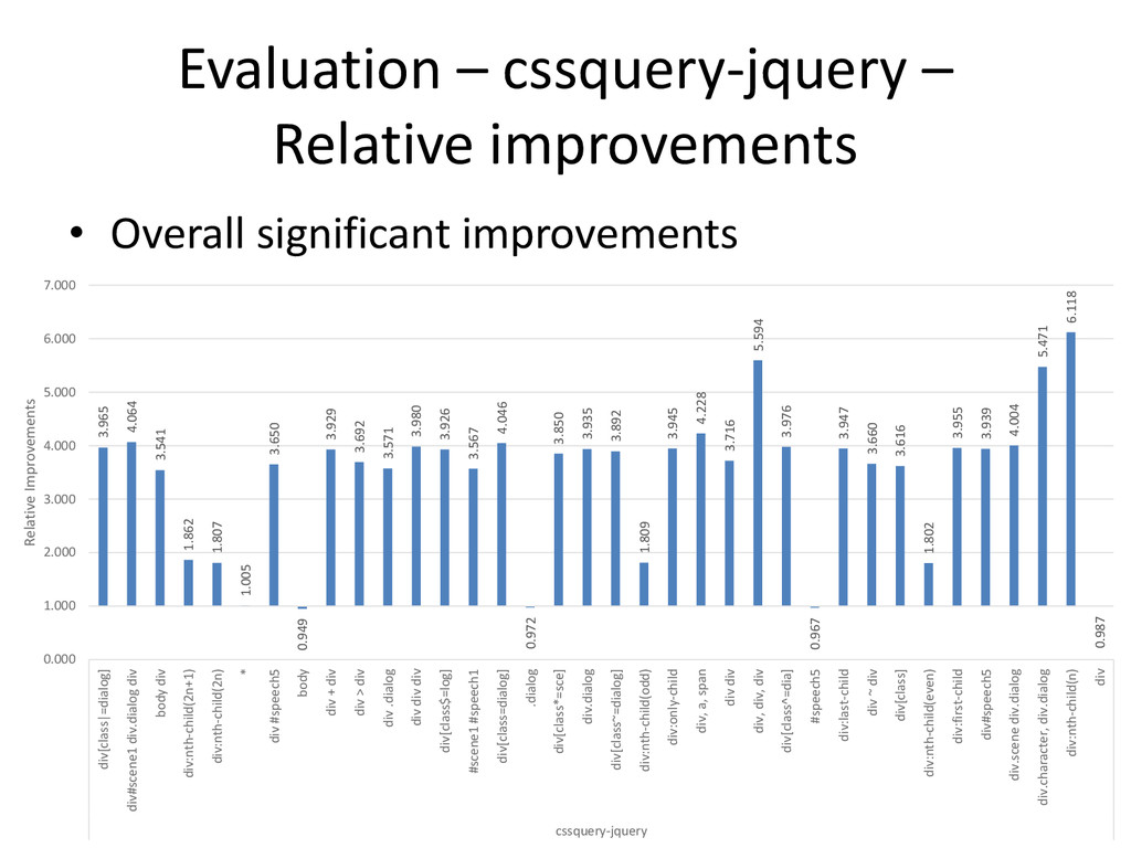 Evaluation – cssquery-jquery – Relative improve...
