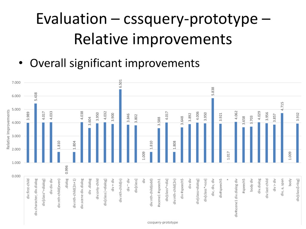Evaluation – cssquery-prototype – Relative impr...