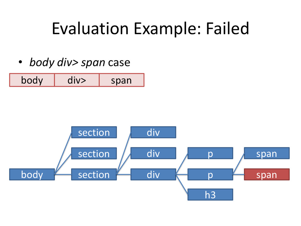 Evaluation Example: Failed • body div> span cas...