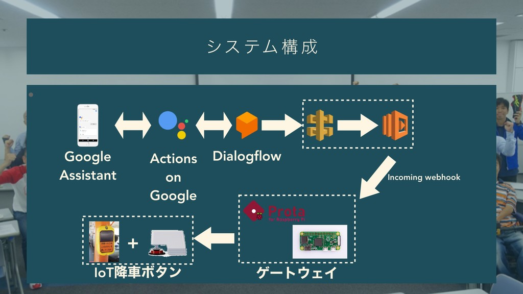 γε ςϜ ߏ ੒ • Dialogflow Google