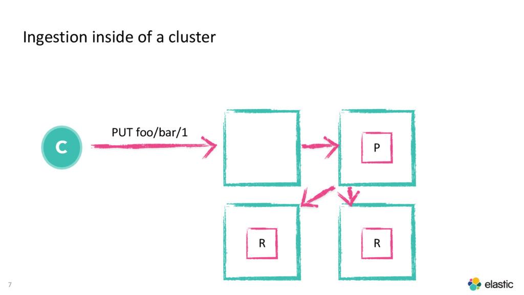 7 Ingestion inside of a cluster C PUT foo/bar/1...